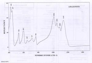 Amazonite. Orientation 001