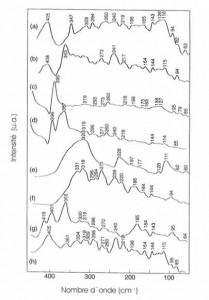 Spectres infrarouges de reflexion des mineraux dans le domaine lointain