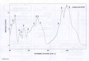 Andalousite (IRS)