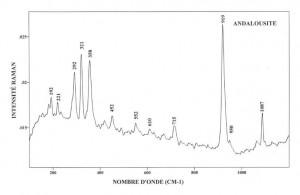 Andalousite (FTR)