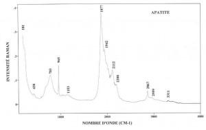 Apatite (FTR)