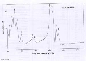 Apophyllite (IRS)