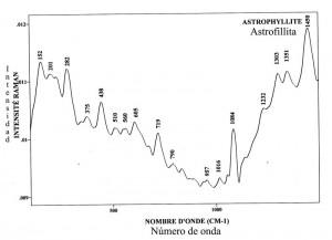 Astrofilite (FTR)