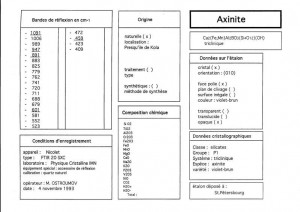 Axinite. Table (IRS)