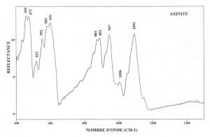 Axinite (IRS)
