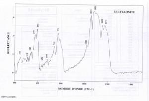 Beryllonite (IRS)