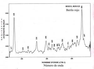 Beryl red (FTR)