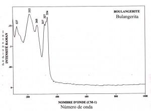 Bulangerite (FTR)
