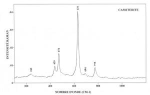 Cassiterite (FTR)