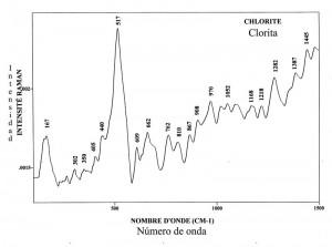 Chlorite (FTR)