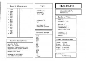 Chondrodite. Table (IRS)