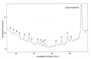 Chrysoberyl (FTR)