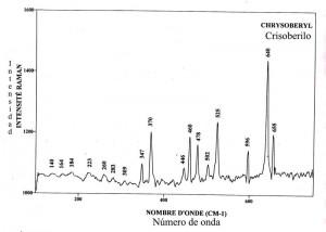 Chrysoberyl syntetique (FTR)