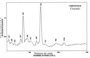 Chrysotile (FTR)