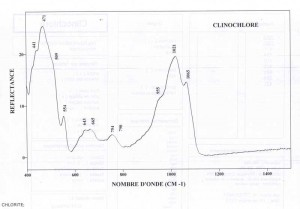 Clinochlore (IRS)