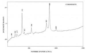 Cordierite (FTR)
