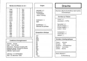 Dravite. Table (IRS)