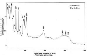 Euadialite (FTR)