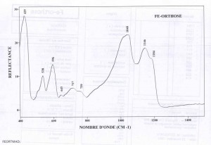 Orthose - Fe (IRS)