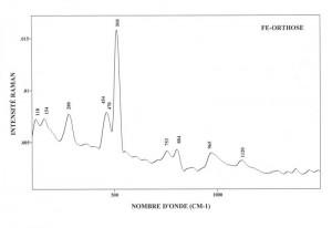 Fe-Orthose (FTR)