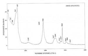 Fianite (FTR)