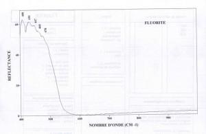 Fluorite (IRS)