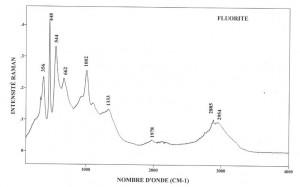 Fluorite (FTR)