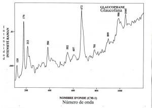 Glaucophane (FTR)