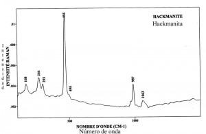 Hackmanite (FTR)