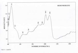 Hedenbergite (IRS)