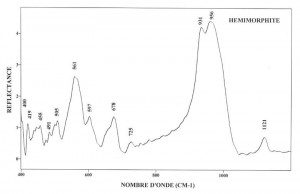Hemimorphite (IRS)