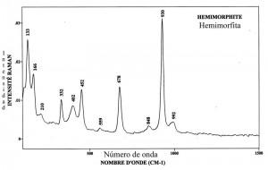 Hemimorphite (FTR)