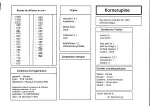 Kornerupine. Table (IRS)