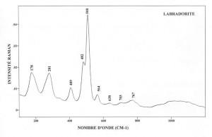 Labradorite (FTR)