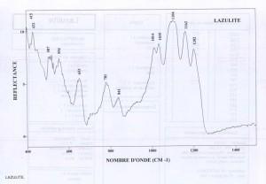 Lazulite (IRS)