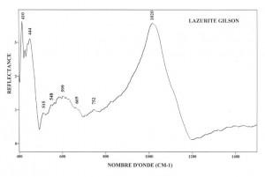 Lazurite Gilson (IRS)