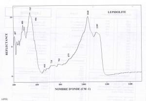 Lepidolite (IRS)