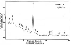 Lepidolite (FTR)
