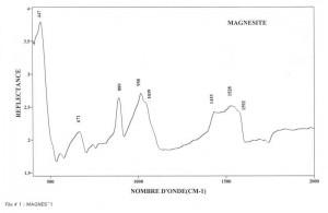 Magnesite (IRS)