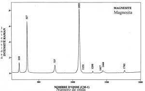 Magnesite (FTR)