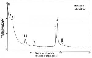 Mimetite (FTR)