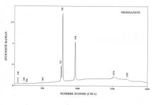 Moissanite (FTR)