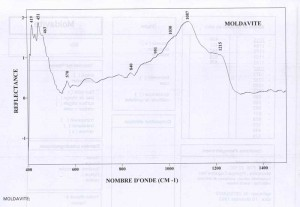 Moldavite (IRS)