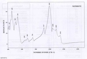 Nephrite (IRS)