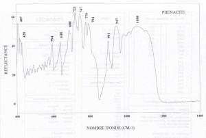 Phenacite (IRS)