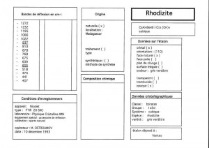 Rhodizite. Table (IRS)