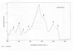 Rhodizite (IRS)