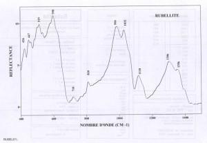 Rubellite. Orientation 0001 (IRS)