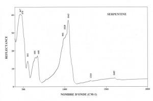 Serpentine (IRS)