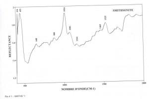 Smithsonite (IRS)
